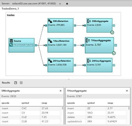 SAS Event Stream Processing - http://www.predictiveanalyticstoday.com/sas-event-stream-processing/