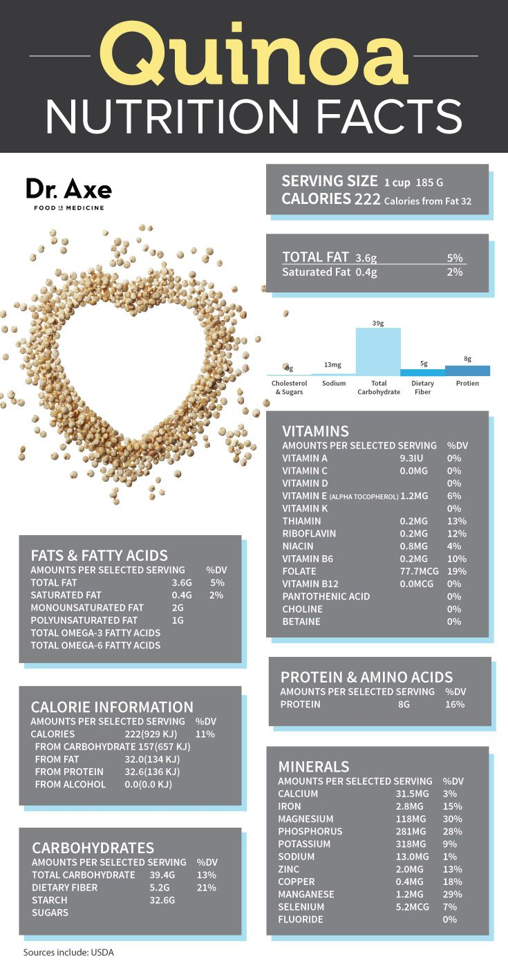 Quinoa Nutrition Facts #food #foodfacts #health https://www.booyafitness.com/