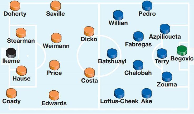 cool Wolves vs Chelsea team news and line-ups: Blues captain John Terry in line to return for Blues clash Check more at https://epeak.info/2017/02/18/wolves-vs-chelsea-team-news-and-line-ups-blues-captain-john-terry-in-line-to-return-for-blues-clash/