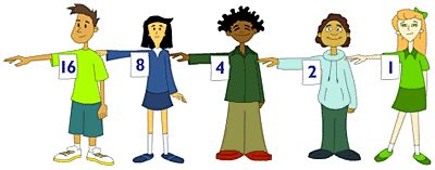 The Human Counting Machine Activity (taken from CS Unplugged). Have students working through identifying number patterns and understanding how computers use 0s and 1s. This has possible links to mathematics with number patterns recognition and the power of 2.