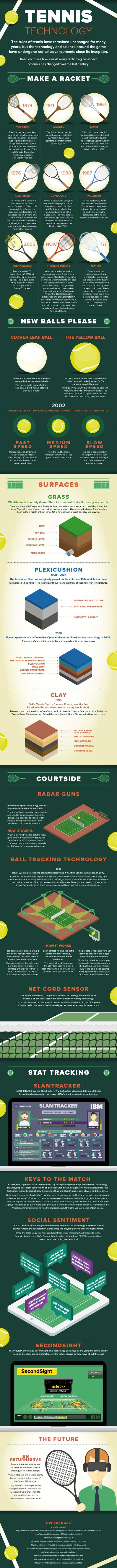 An Infographic of Tennis through the ages ahead of tonight's #Wimbledon kicking off.