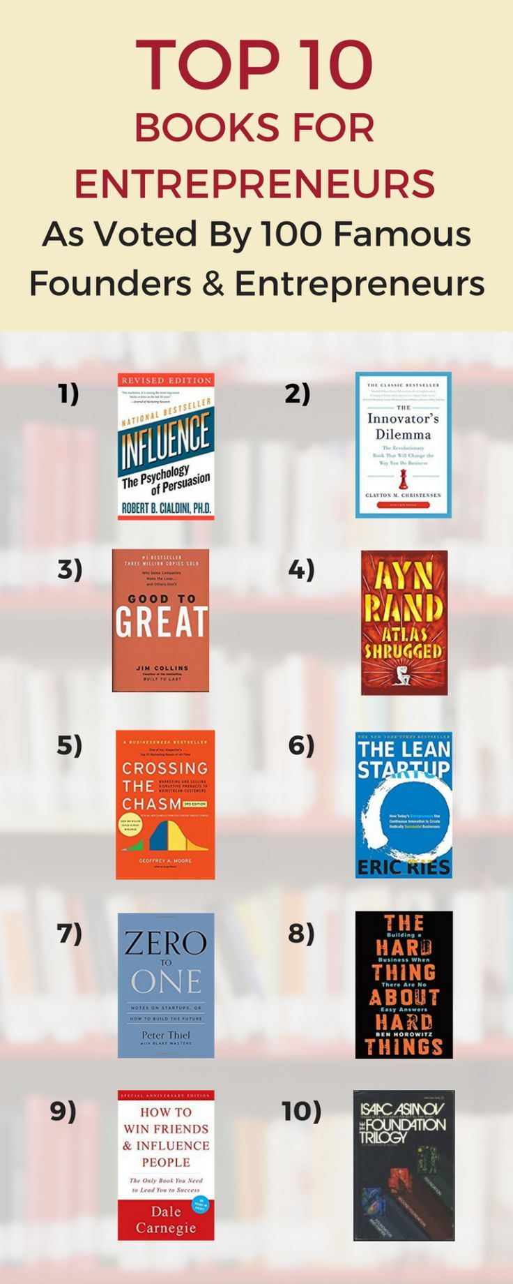 The Best Business Books As Voted By 100 Top Ceos Entrepreneur Books Top Business Books Business Books