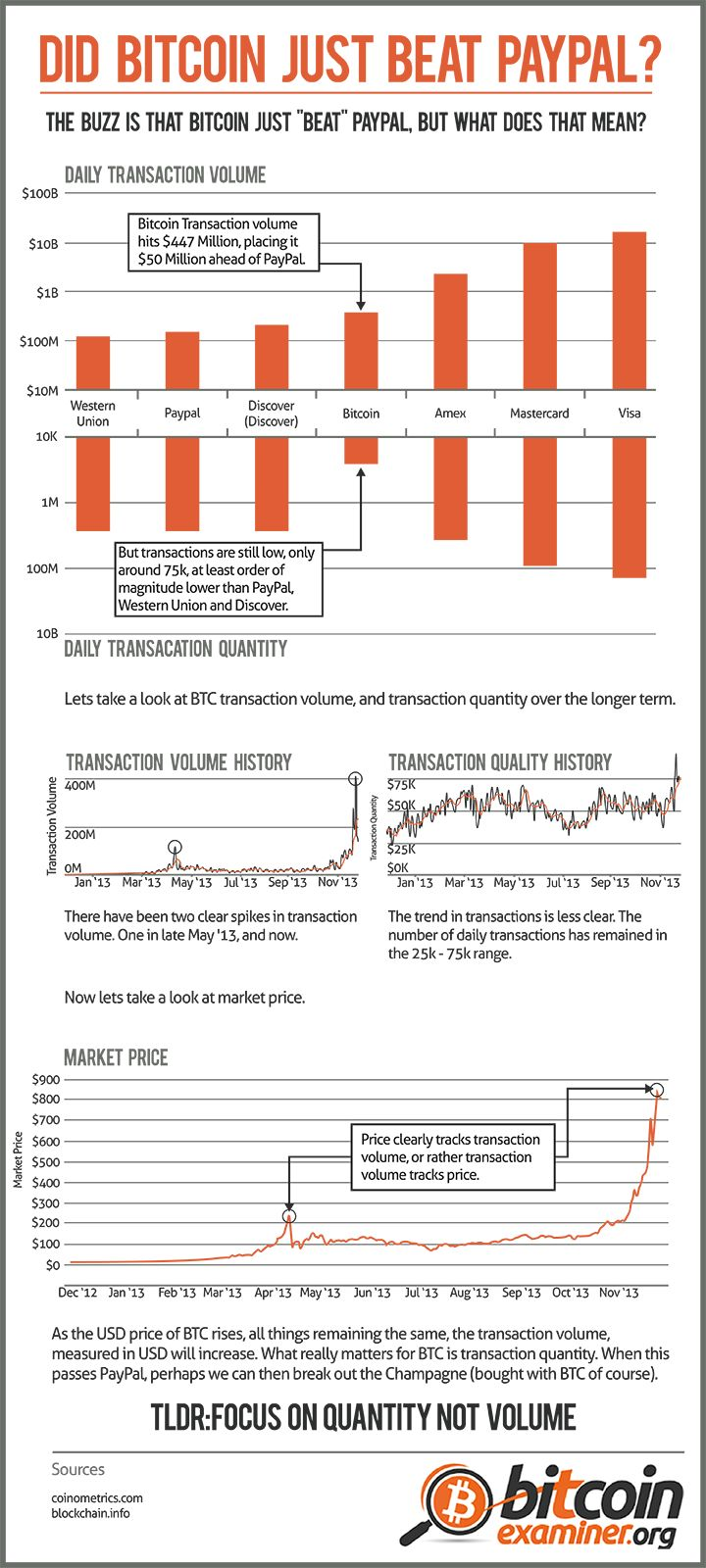 Did Bitcoin just beat Paypal? [Infographic]