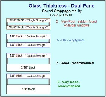 Soundproofing benefits and glass thickness for dual pane windows, http://www.soundproofing101.com/window_pane_thickness.html.