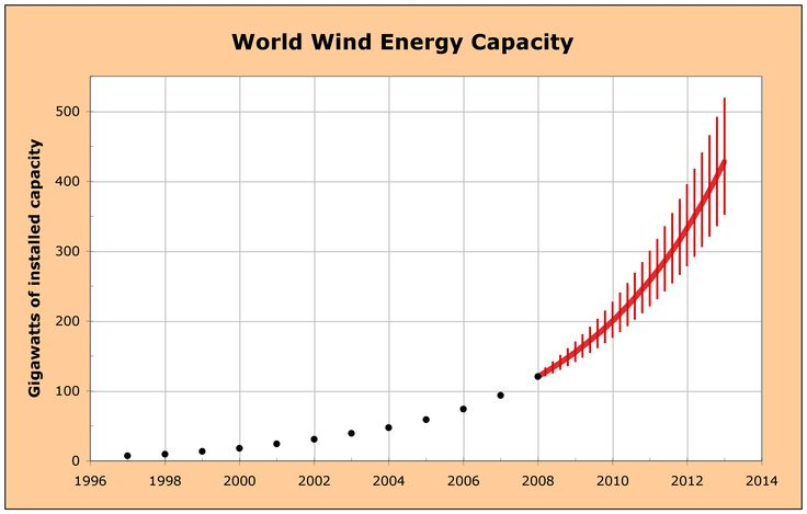 Graph Wind Energy Capacity Factor See more at http://www.ecostylings.com