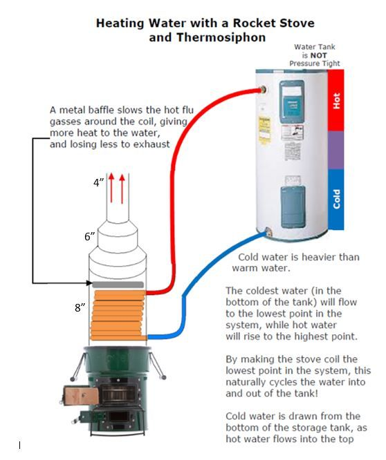 how to make hot water heater hotter