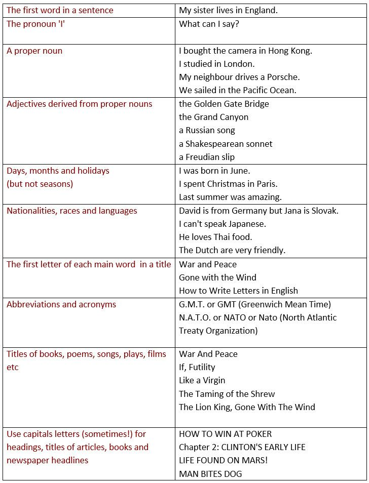 ideas about english grammar rules on pinterest  learn