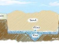 Querschnitt Sandkasten