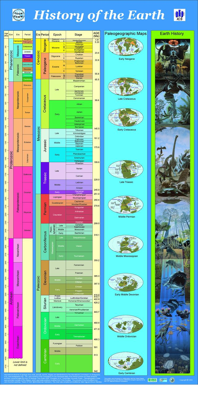 This visualization shows a timeline for the history of our planet earth.