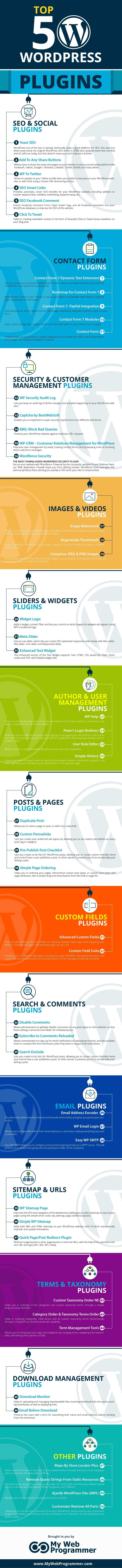 Top 50 WordPress Plugins #Infographic #WordPress