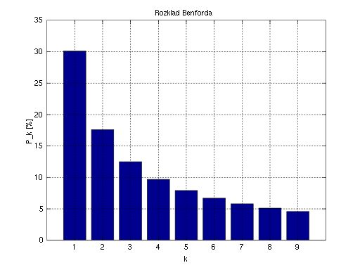Use Benford's law in random sets of numbers to uncover theft. This chart shows the natural distribution of number's in any natural set. The leading number 1 is 600% more likely than the leading number 9.