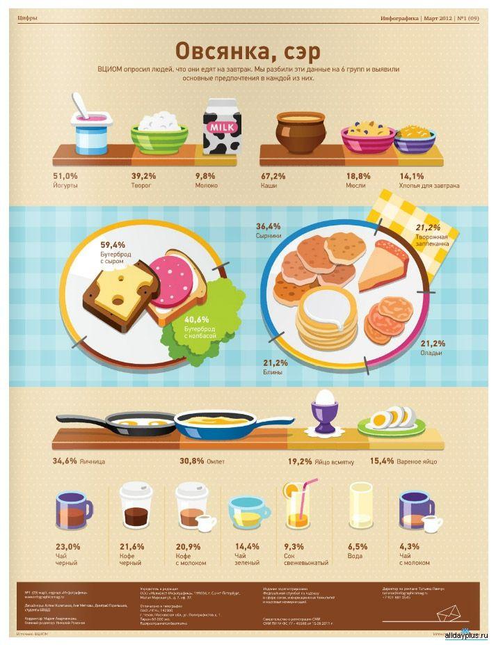 что люди едят на завтрак