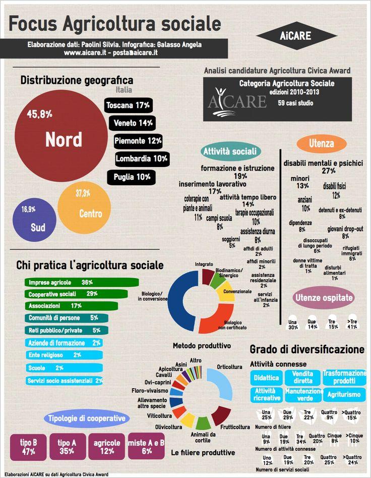 #sostenibilità, #agricolturasociale in #Italia: #infografica www.aicare.it/centro-di-documentazione/pubblicazioni-aicare/articoli/focus-agricoltura-sociale-infografica