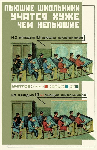 Soviet ANTI Alcohol Poster. Pupils who drink do worse at