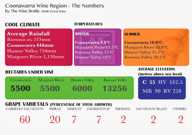Guide to Coonawarra Wine Region Australia | The Wine Bottle