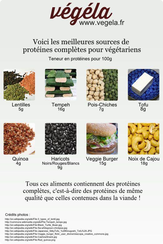 Protéines pour prendre de la masse.