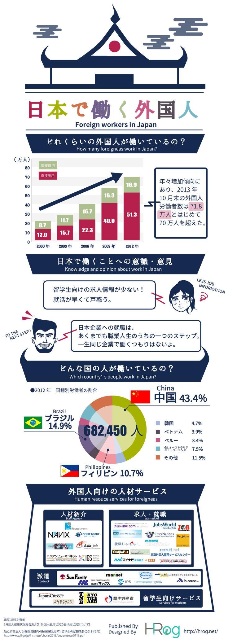 日本で働く外国人