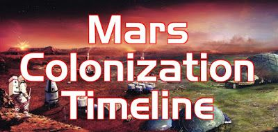 Speculated timeline of human exploration and colonization of Mars. Predictions are optimistic, but based on more or less realistic evaluation of technological and social progress of humanity. Timeline is regularly updated taking into account latest developments.