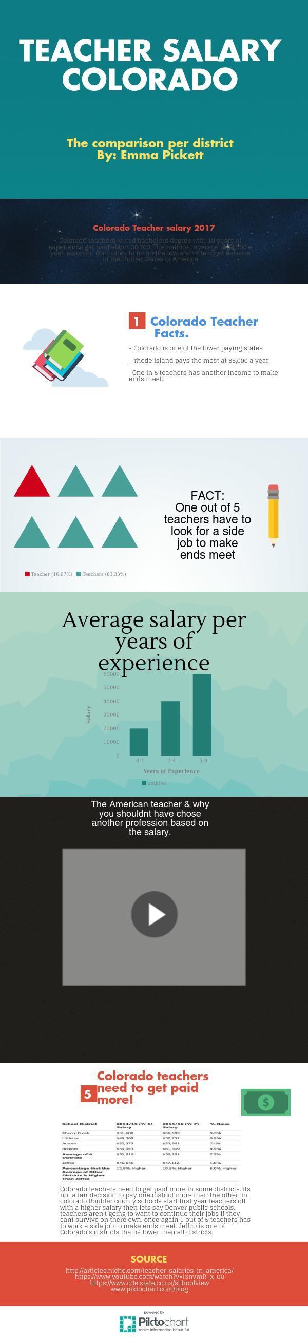 Colorado teacher salary | @Piktochart Infographic