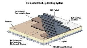 single-ply roofs are not generally as strong as a #builtuproof there are numerous benefits to choosing a this type of system. The single-ply roof is a suitable lightweight choice and can offer a cost effective method for a cool #roofingsystem.