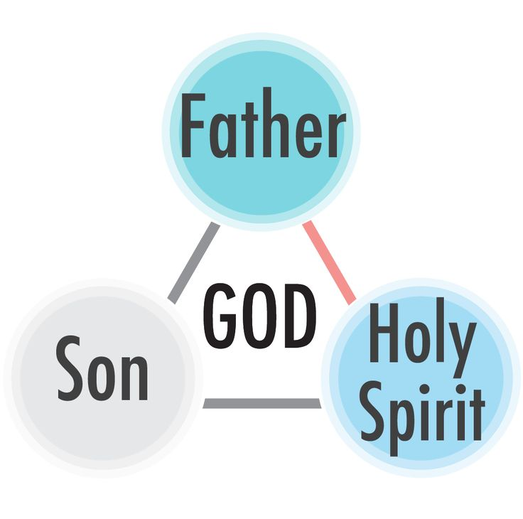 The Father and The Holy Spirit