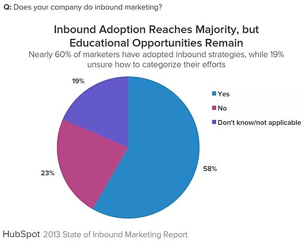 Content - Five Compelling Insights From HubSpots 2013 State of Inbound Marketing Survey : MarketingProfs Article