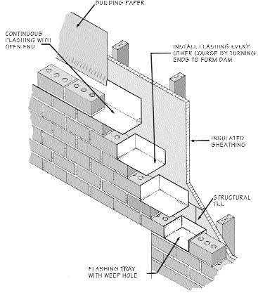 Brick Veneer Flashing Technical Illustration Brick