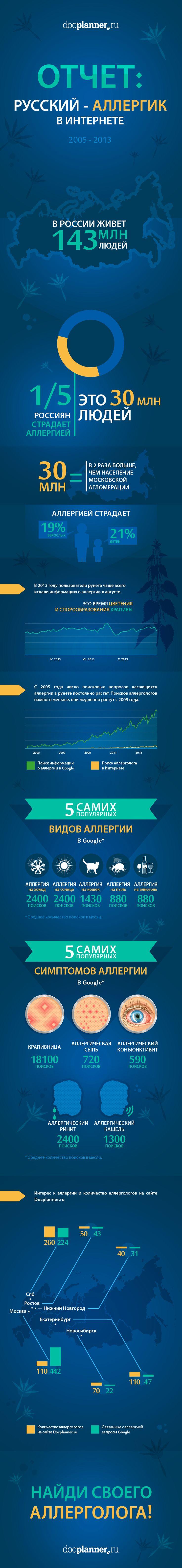 Отчет: Русский-аллергик в Интернете. Сколько есть больных в России? Что они ищут в Интернете?  Ищете хорошего аллерголога? Посмотрите: http://www.docplanner.ru/allergolog