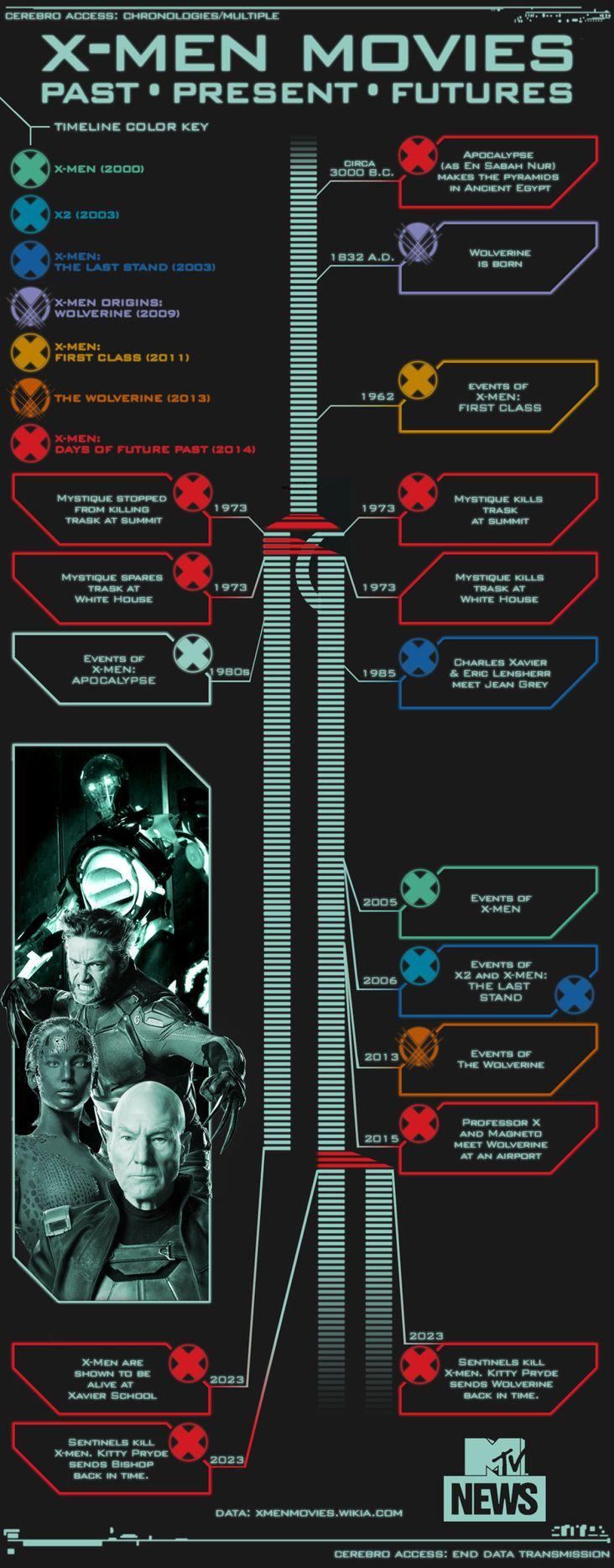 Timeline - X-Men Movies Wiki - Wikia