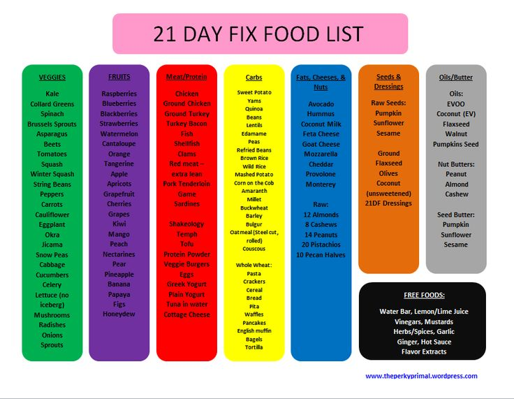 portion control grocery list - Google Search | Health | Pinterest | 21 ...
