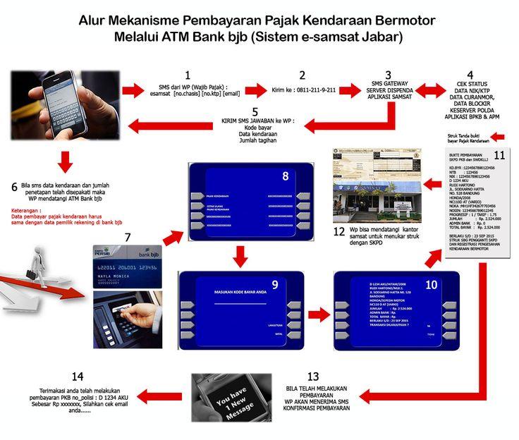 Alur Mekanisme Pembayaran Pajak Kendaraan Bermotor  Melalui ATM Bank bjb (Sistem e-samsat Jabar)