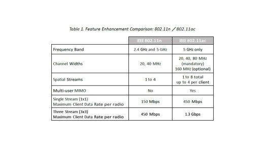 Datenturbo WLAN-Standard 802.11ac – was Unternehmen beachten müssen