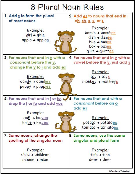 Freebie! 8 Plural Noun Rules on one nice little sheet. An example for each rule. Teacher's Take-Out