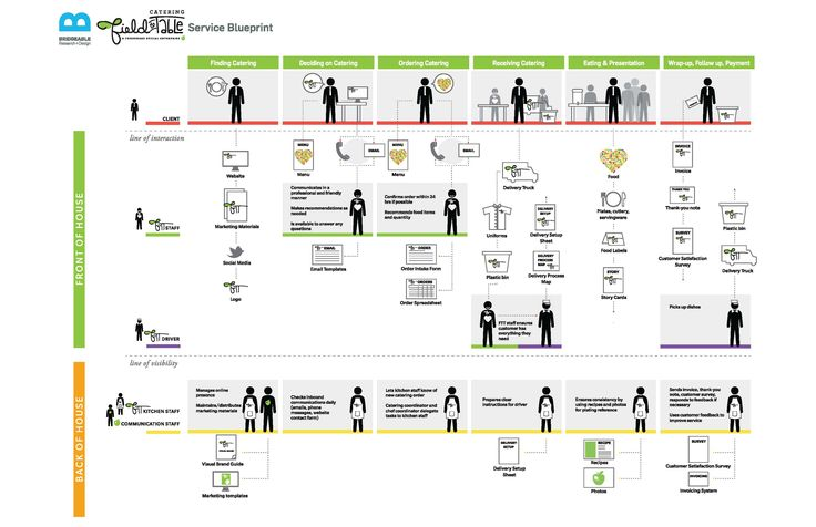 service blueprint examples - Google Search