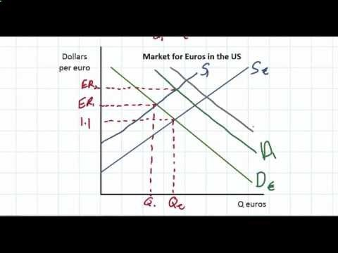 Cross Rate Calculation