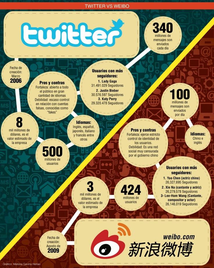 Weibo, la red de microblogging de China, quiere competir con Twitter. Publicado: noviembre 25