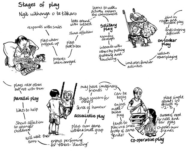 Stages of play