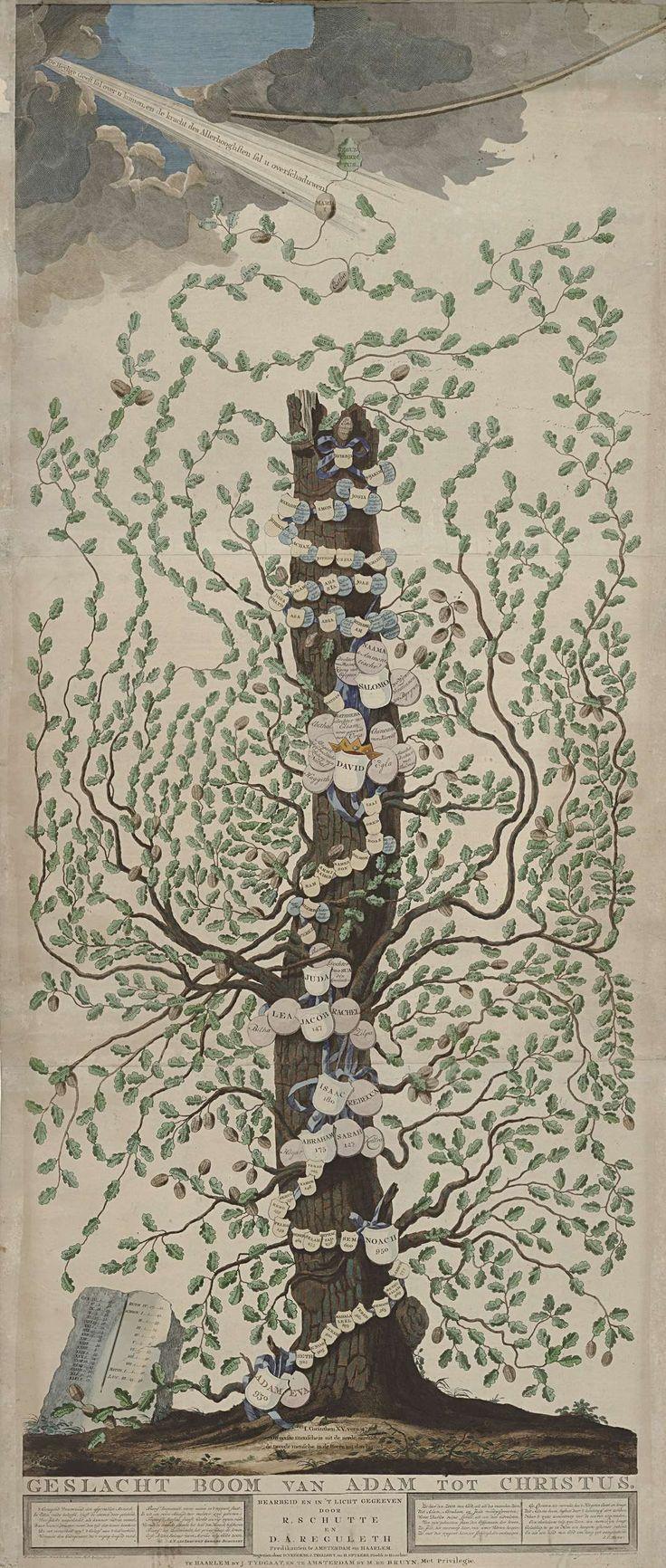 Geslacht Boom van Adam tot Christus, Hendrik Leffert Meyling, Pieter van Loo, Noach van der Meer (II), 1783