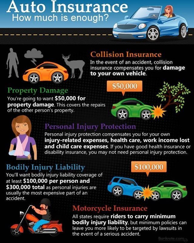 Do You Have The Right Type Of Auto Insurance Insurance