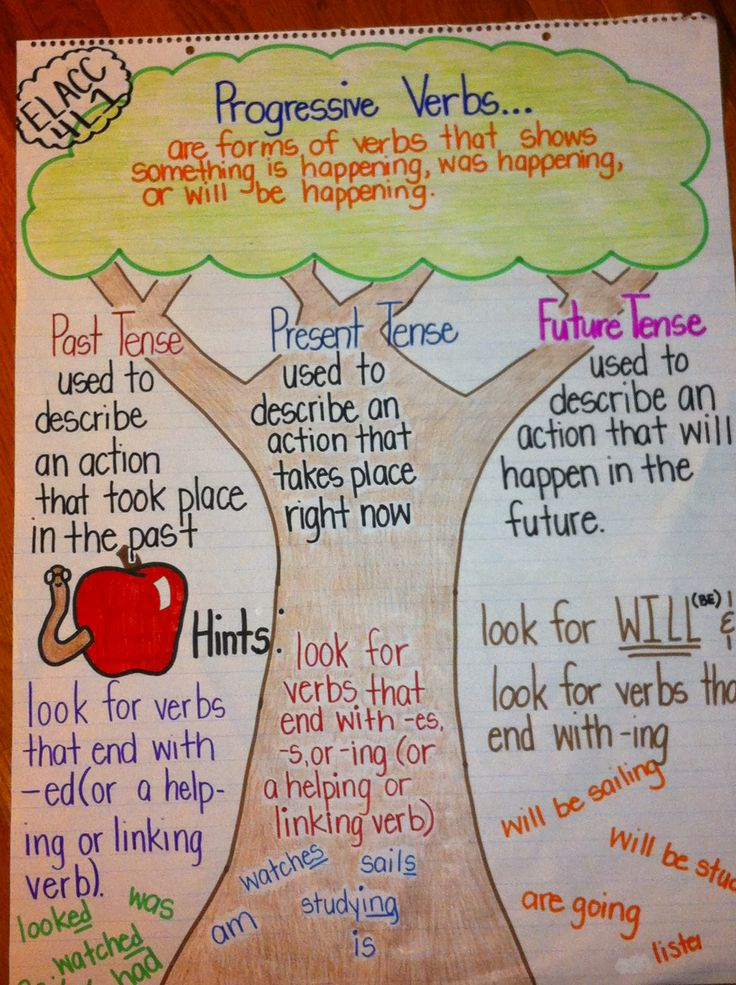 Teaching progressive verbs using an anchor chart and a Thinking Map ...