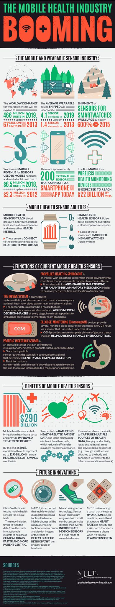 Benefits and Future of Mobile Health. #mobilehealth #healthcare #mhealth https://caredir.com