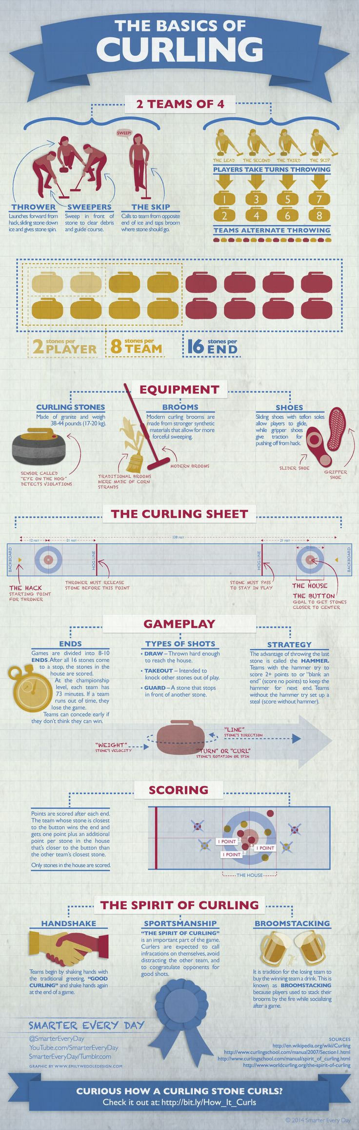 The basic goal of the game, as is with many other sports, is to gain more points than the opposing team. The game is traditionally played by two teams of four people. The surface upon which these players compete is known as the curling sheet.