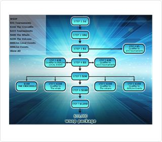 888Poker: Steps to 888Live & Major Tournaments