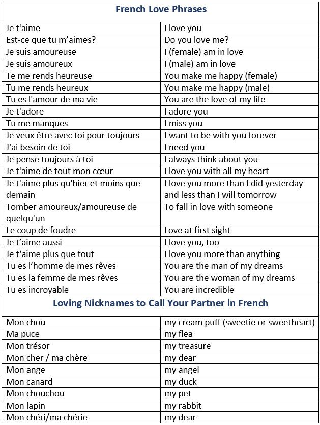 How to Say I Love You in French. French Love Phrases. Loving Nicknames to Call Your Partner in French. - learn French,vocabulary,communication,french
