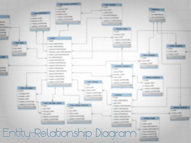 Entity-Relationship Diagram Relationships - relationship diagram