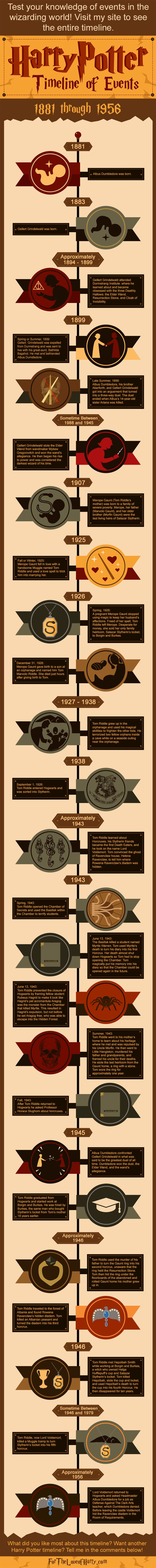 Infographic timeline of events that happened in the Harry Potter universe from 1881 through1956