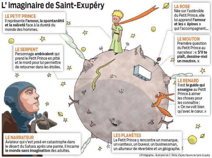 L'imaginaire de St-Exupéry. Le petit Prince offre une variété d'activités à…