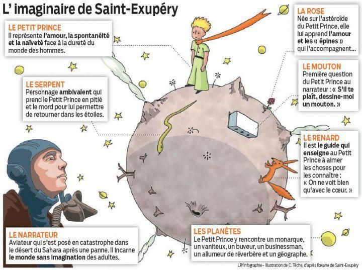 L'imaginaire de St-Exupéry. Le petit Prince offre une variété d'activités à faire en classe.