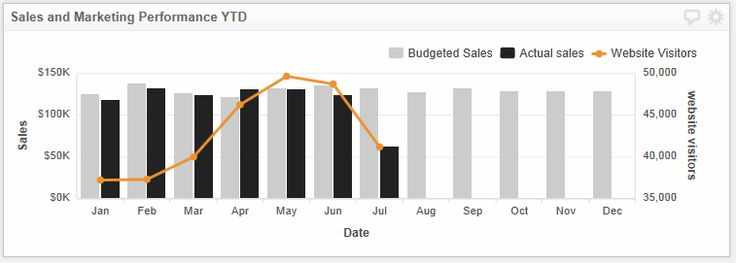 Building a Bar/Line Chart with a secondary y axis – Klipfolio Help Center