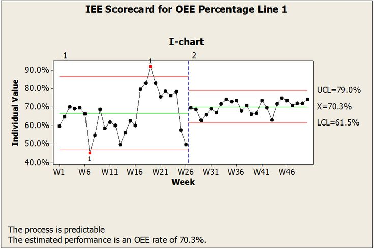 Predictive Performance Measurement System Examples: OEE 30,000-foot-level Report for Line 1 – Staging with Prediction Statement